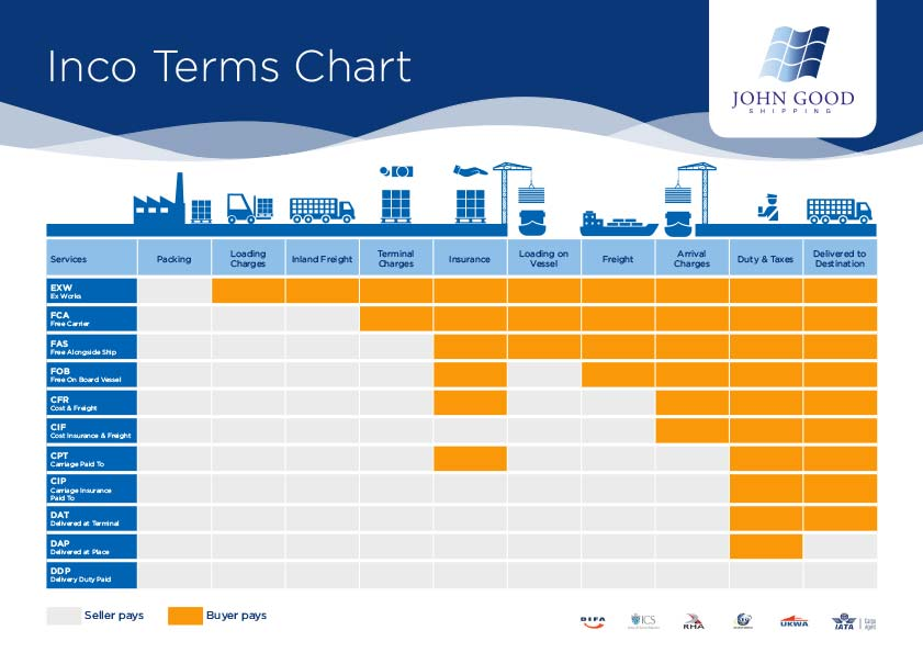 What are Shipping Incoterms and what do they all mean?